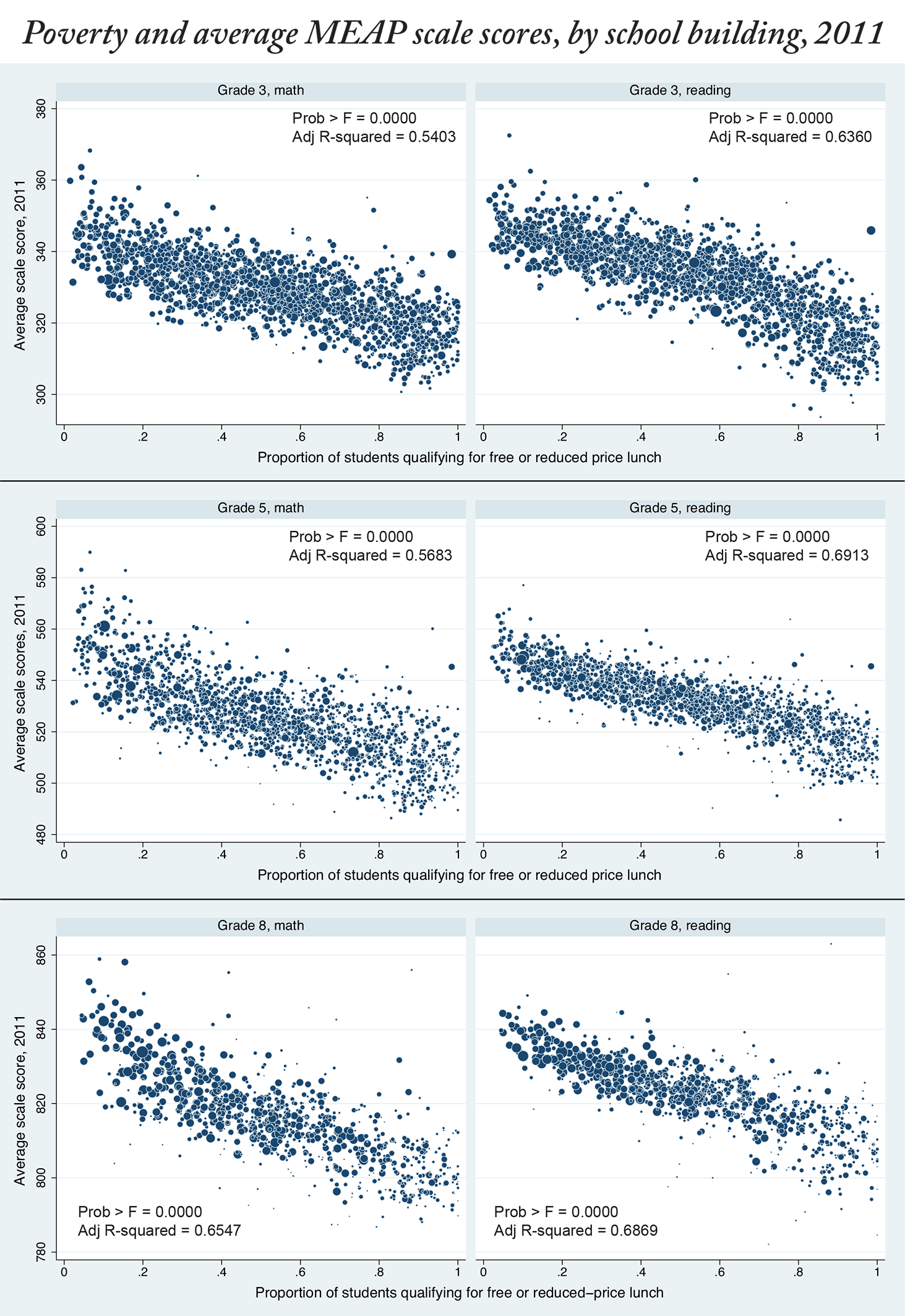 Correlation between poverty levels and school MEAP scores