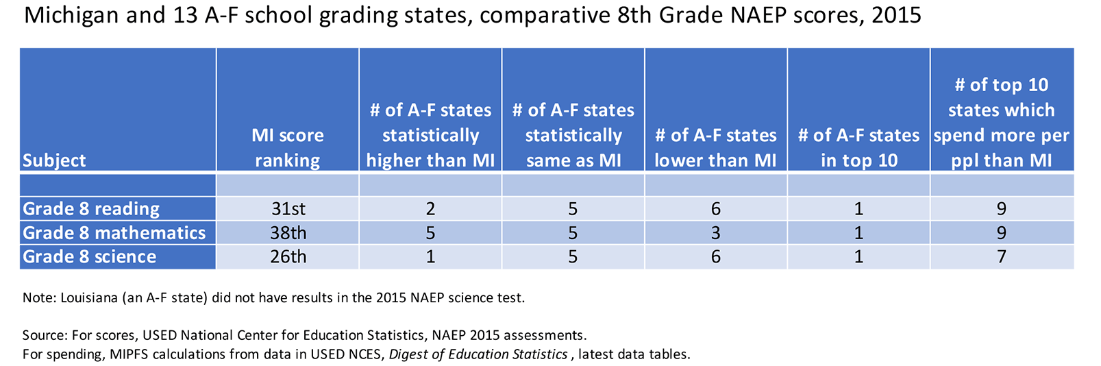 Comparison of MI to A-F states