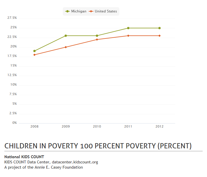 Percent of MI children living in poverty