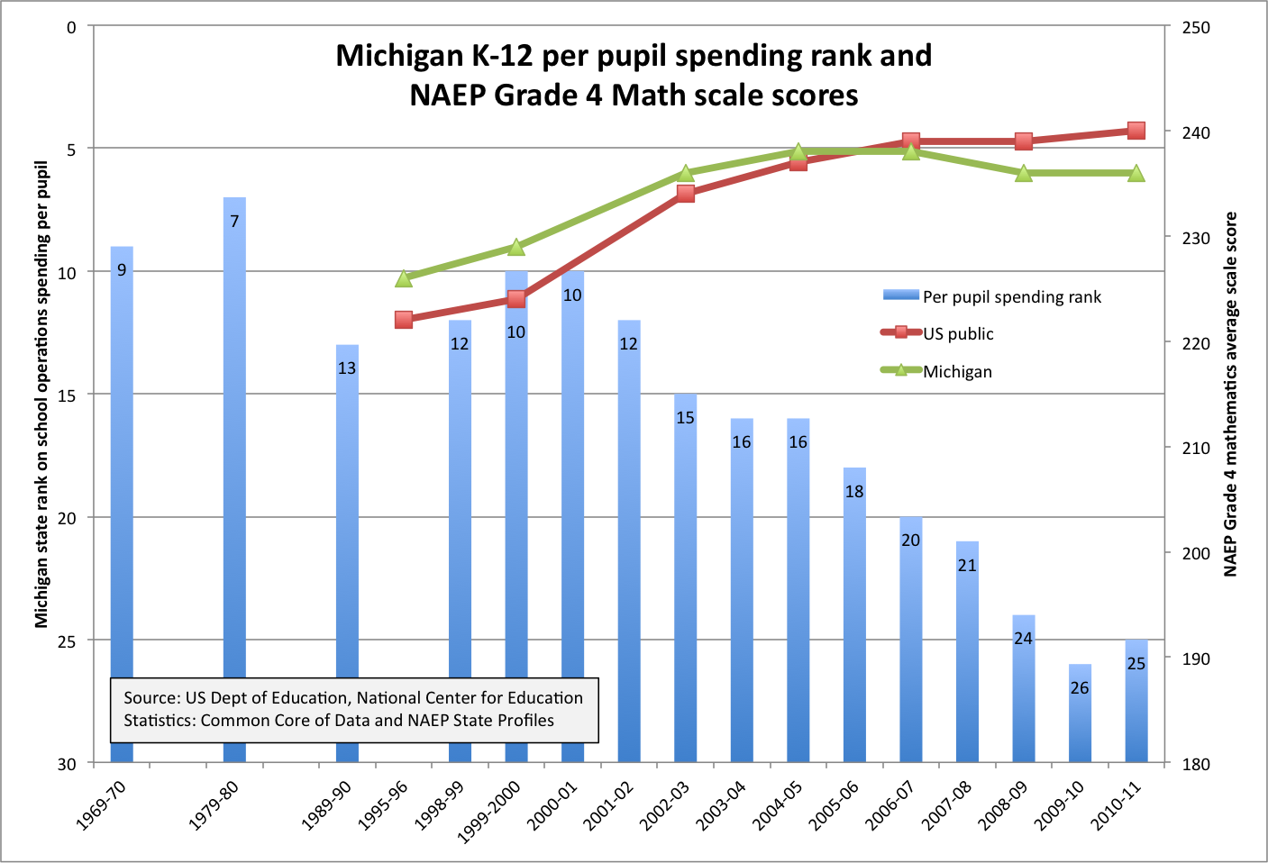 Michigan spending rank and NAEP scores