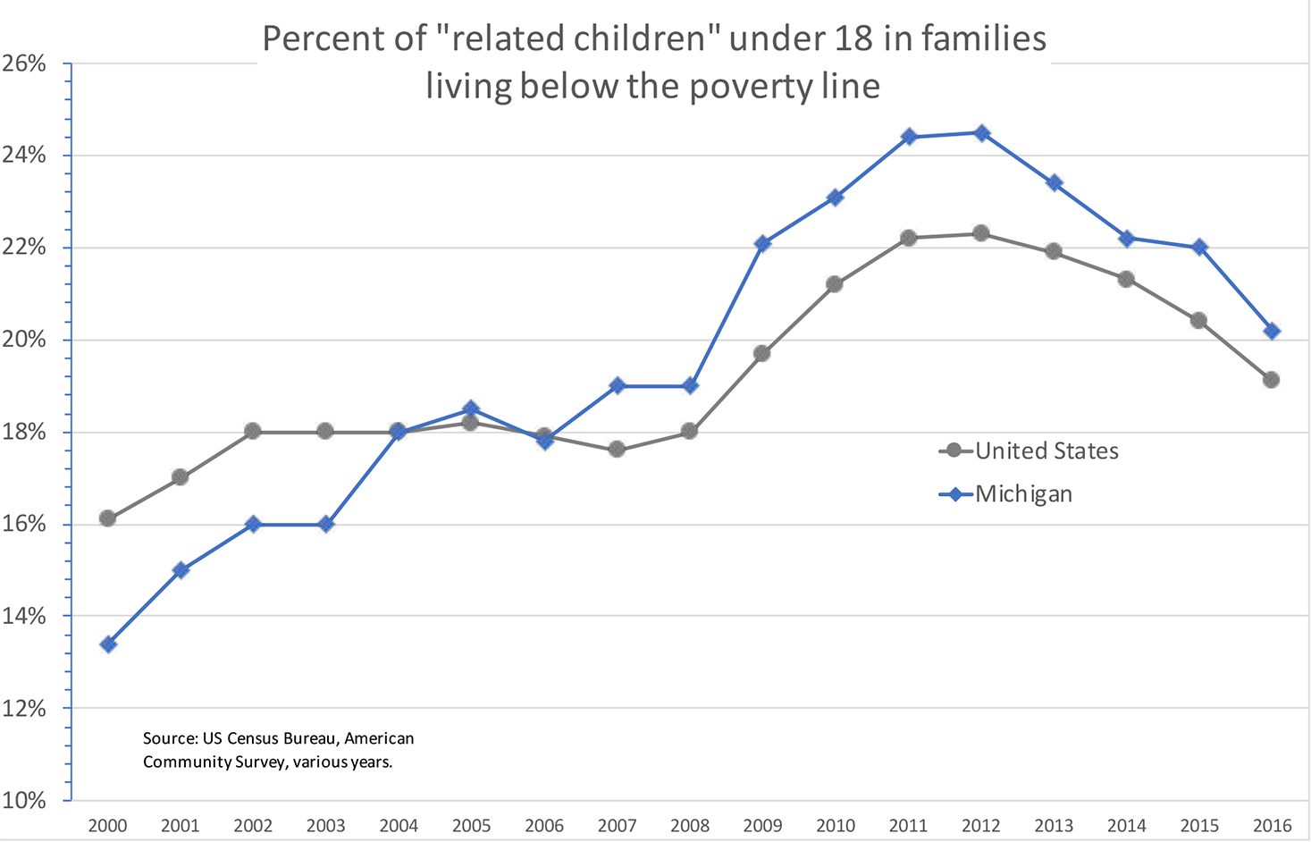 MI vs US percent children under 18 in poverty