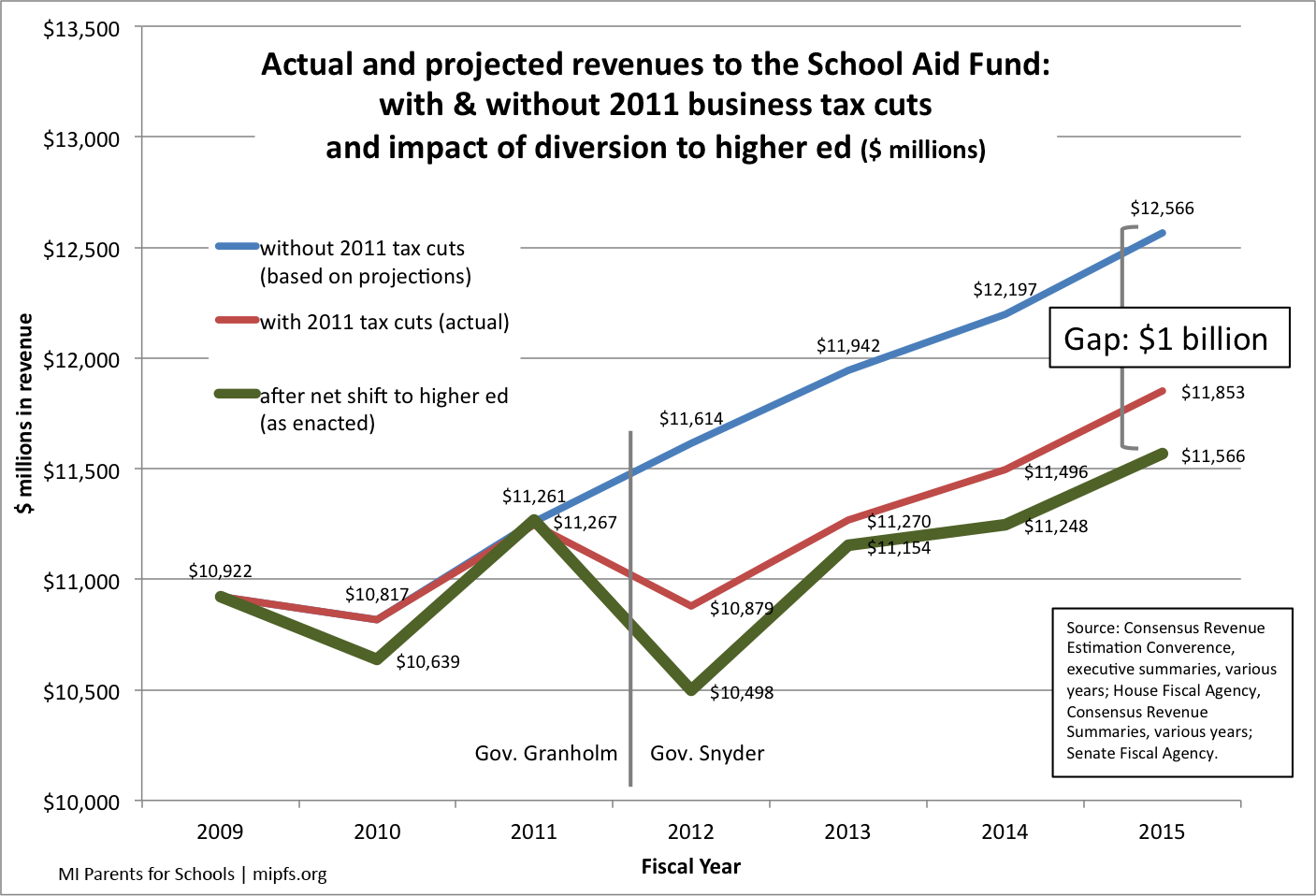School aid revenue before and after the tax cuts