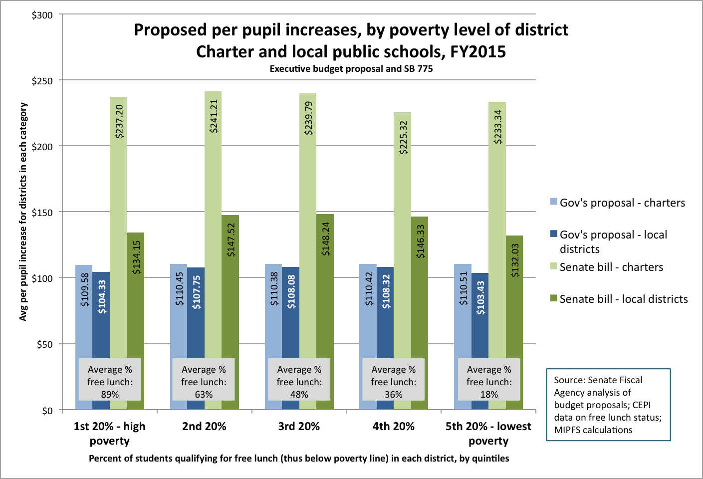 Avg increase by poverty level of district, Sen vs Gov